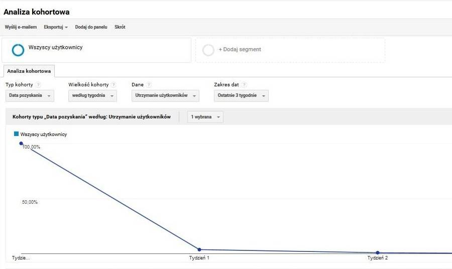 """Raport """"Analizy kohortowej"""" w Google Analytics – warto go poznać"""