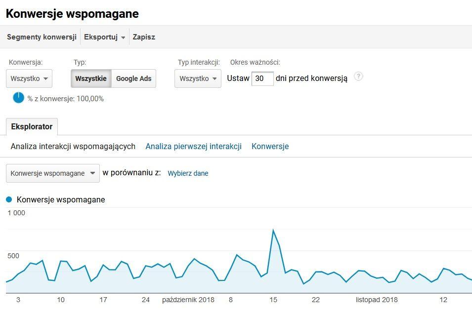 Konwersje wspomagane w Google Analytics – jak patrzeć na konwersje?