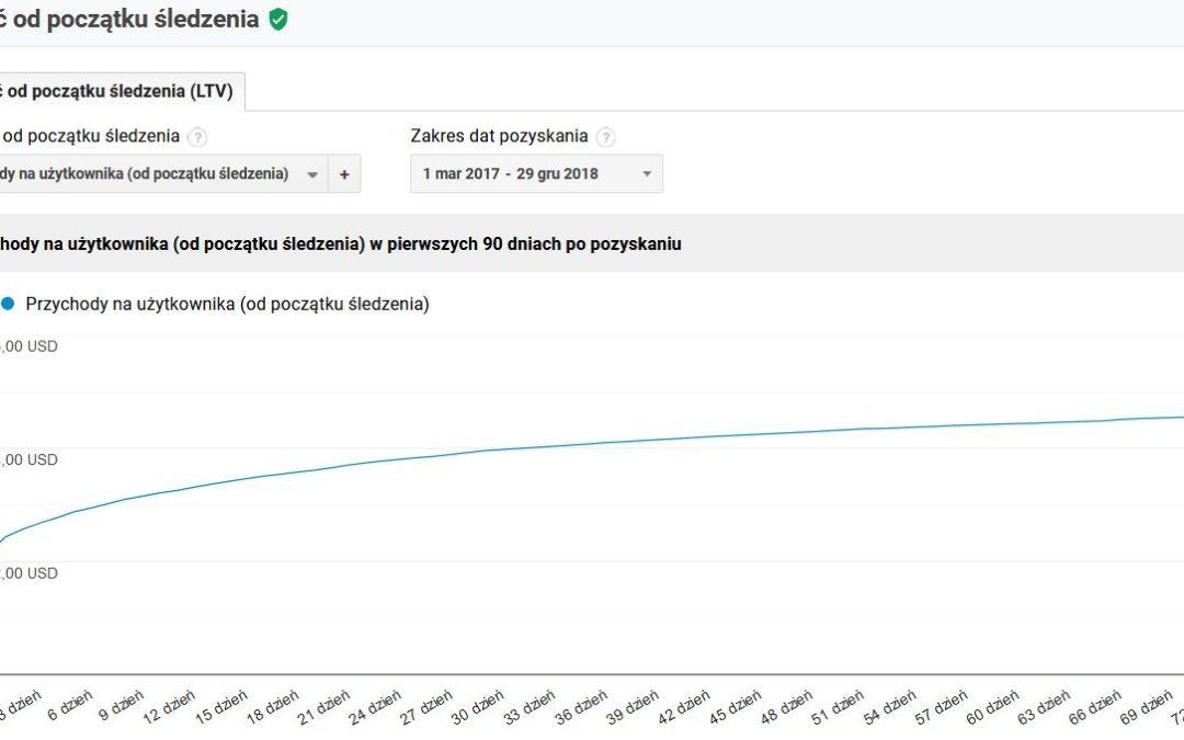 Wartość od początku śledzenia w Google Analytics – jak analizować LTV użytkownika?